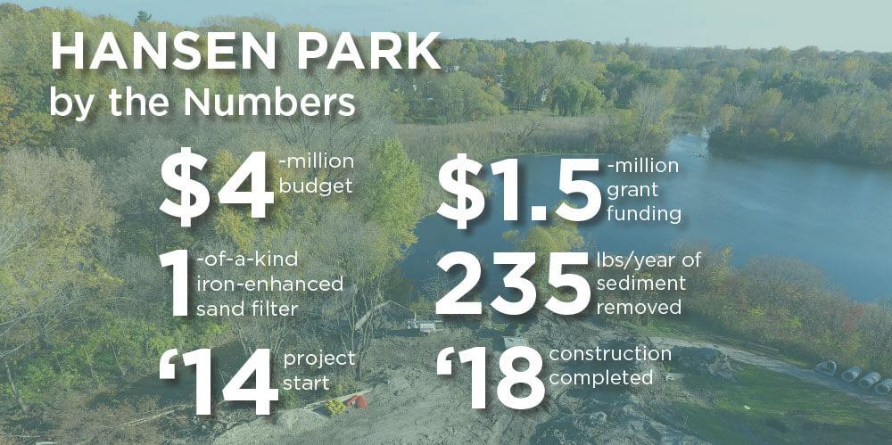 By the numbers graphic for Hansen Park