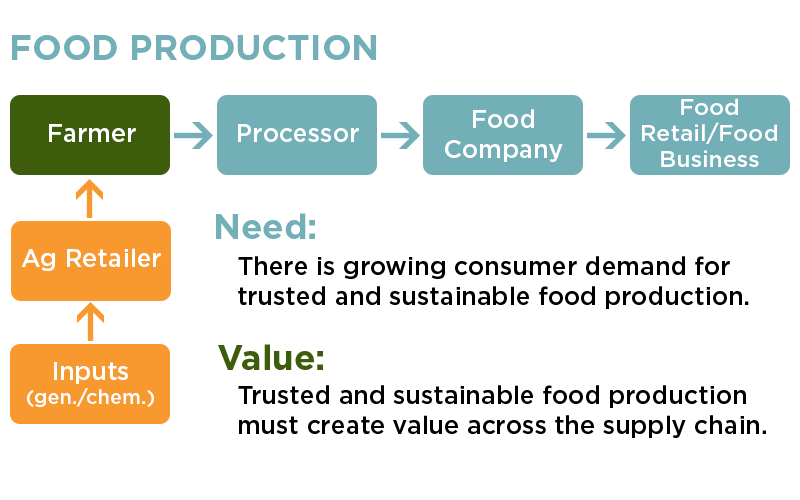 3SupplyChainFoodProduction.png