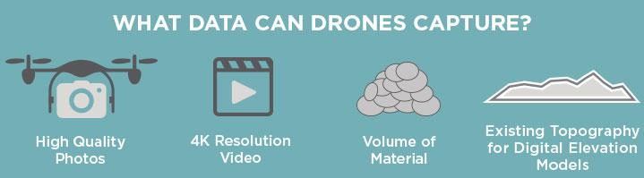 What data can drones capture
