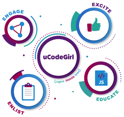 Graphic illustrating uCodeGirl elements